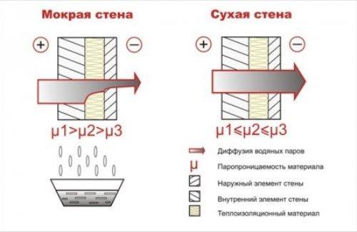 Влияние паропроницаемости внутренней и внешней отделки на состояние стен.