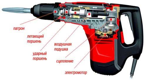Внешний вид профессионального перфоратора в разрезе, представленный в виде графического изображения