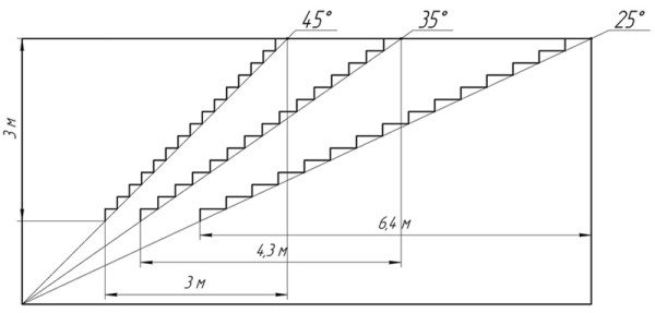 Возможный наклон для бетонного марша