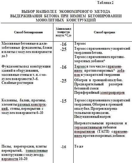 Бетон температура при укладки 192