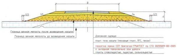 Защита бетонной конструкции в условиях вечной мерзлоты.