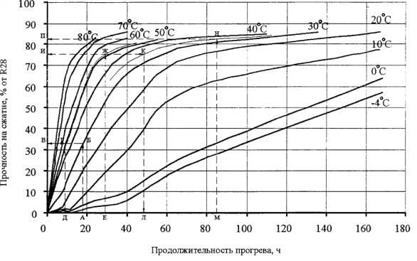 Зависимость набора прочности от температуры.