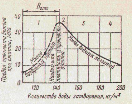 Зависимость прочности бетона от количества воды и оптимальная доля воды (Вопт).