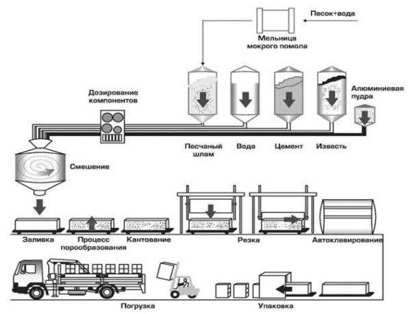 Здесь вы можете увидеть полную схему рабочего процесса, от дозирования до погрузки